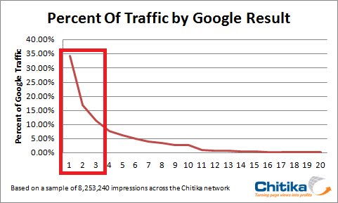 Traffic-by-Google-Result1